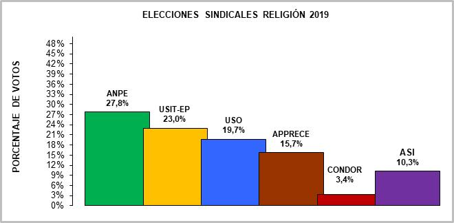 tabla1_elecciones_religion_19